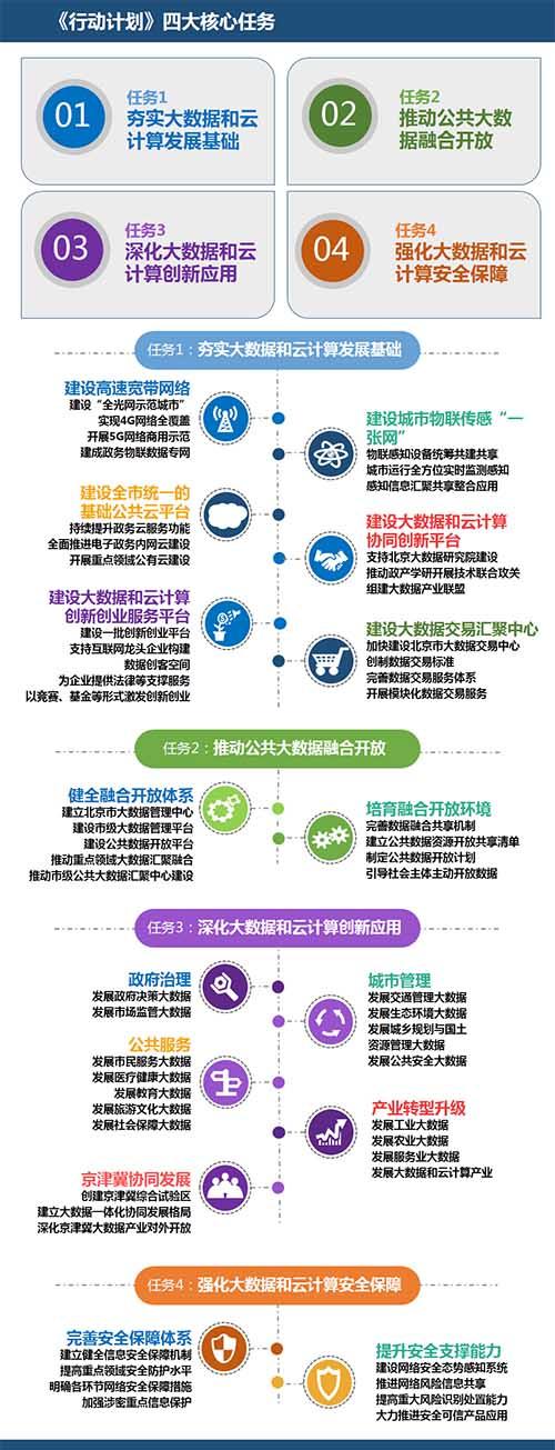 一张图看懂北京大数据云计算发展计划