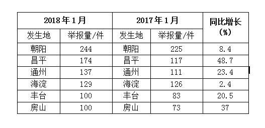 今年1月朝阳环境问题举报量位居北京首位 热线24小时受理举报