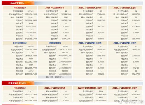 截止3月初北京市可售期房住宅套数28941套