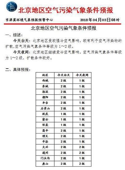 北京今天受较强冷空气影响有利于空气污染物扩散