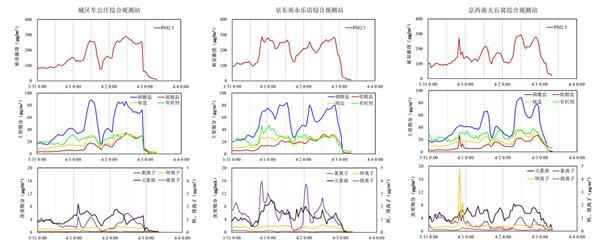 专家解读4月初北京空气污染过程成因:区域传输明显