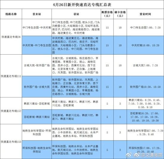 北京市公交集团:周四起新开4条快速直达专线