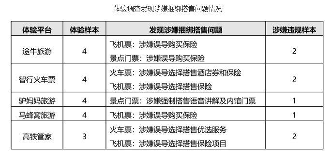 北京消协:途牛、驴妈妈、智行等平台涉嫌捆绑搭售