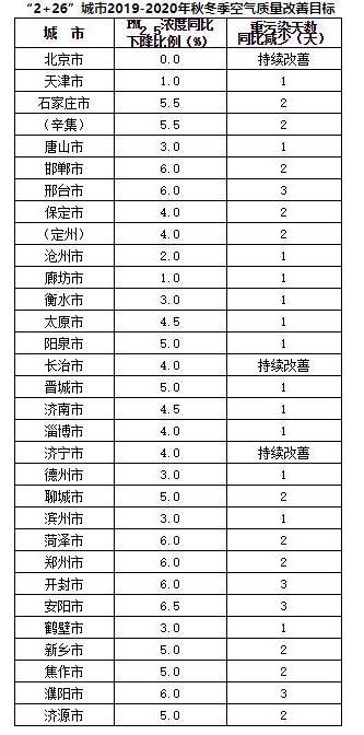 北京今年秋冬季空气改善不设具体目标