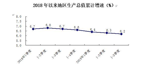 北京前三季度GDP同比增长6.2% 经济运行稳中有进
