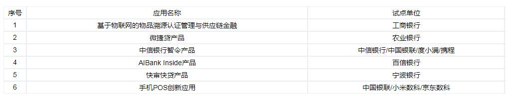 """北京金融科技""""监管沙箱""""首批公示聚焦物联网区块链等"""