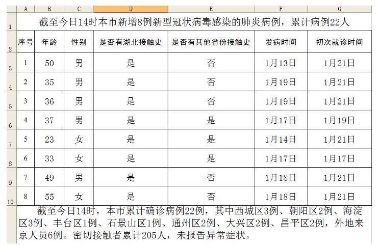 北京新增8例新型冠�畈《痉窝撞�