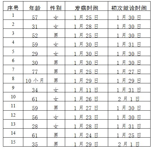 北京新增15例新型冠状病毒感染的肺炎病例累计183例