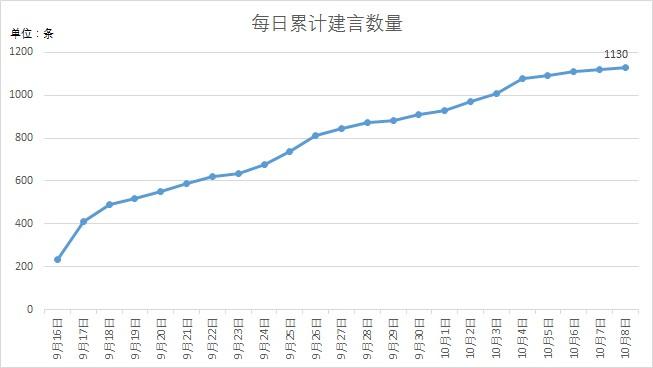 """北京""""十四五""""规划公众建言超千条 交通建言占比近四成"""