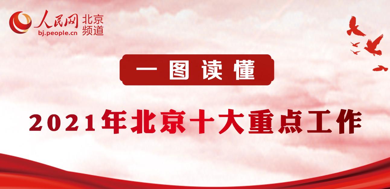 一huang)���021年北京十大(da)重�c工作(zuo) 北京市第十五�萌嗣翊�表大(da)��第四(si)次(ci)���h1月23日�_幕(mu),北京市市�L(chang)�吉��作(zuo)政府工作(zuo),明(ming)�_2021年北京十方(fang)面重�c工作(zuo)。