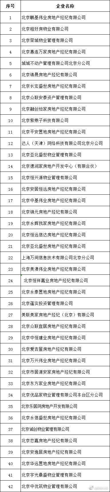 北京发布第二批违法违规行为较多租赁中介企业