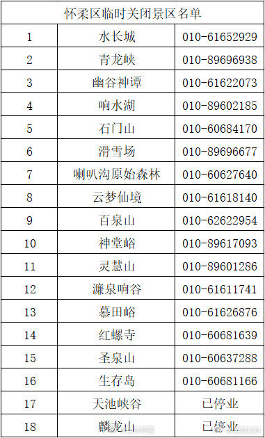 近期降雨频发 北京怀柔区部分旅游景区临时关闭